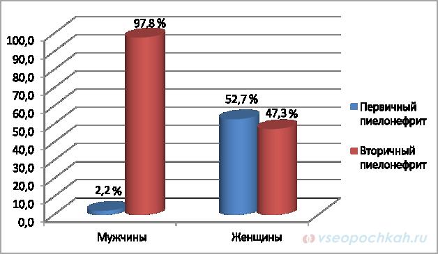 Частота первичного и вторичного пиелонефрита